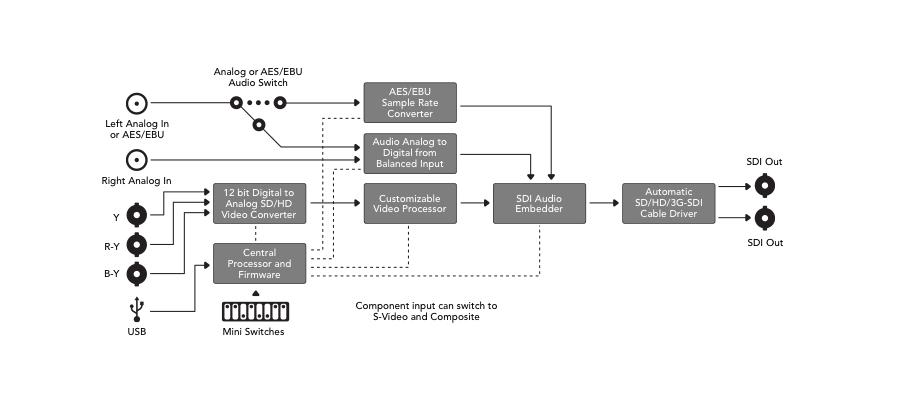 Mini Converters Analog to SDI
