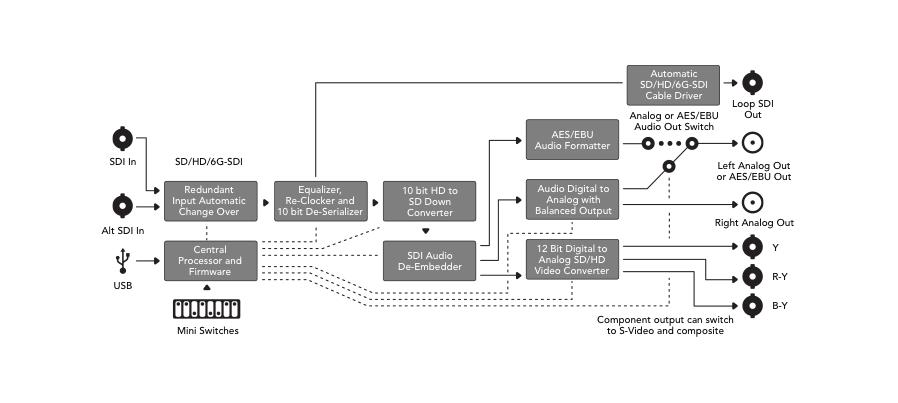 Mini Converters SDI to Analog 4K