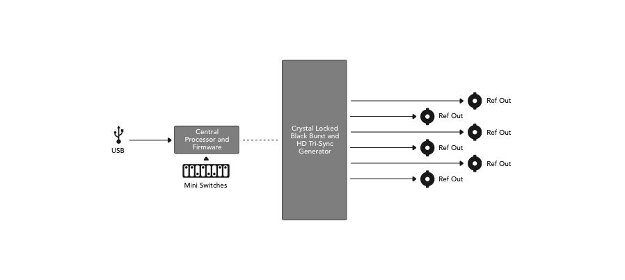 Mini Converters Sync Generator
