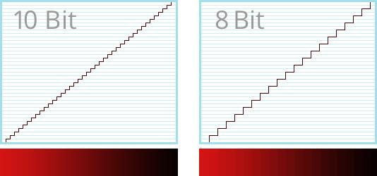10bit色深的顏色漸變十分光滑。8bit色深的顏色漸變呈較為明顯的階梯狀。