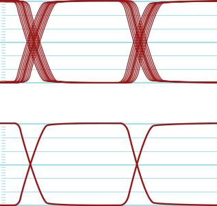 因Jitter時基誤差引起劣化的SDI信號   經自動輸出時序重建 (reclocking)的優質穩定