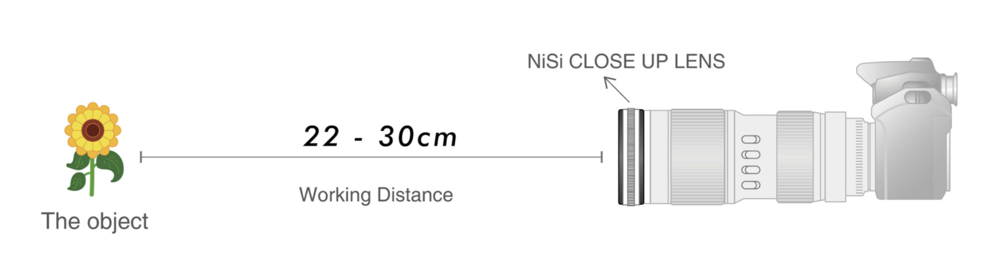 NiSi Close Up Lens Kit NC 77mm (with 67 and 72mm adaptors) - Working Distance